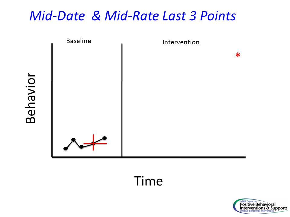 Time Behavior Baseline Intervention * Mid-Date & Mid-Rate Last 3 Points