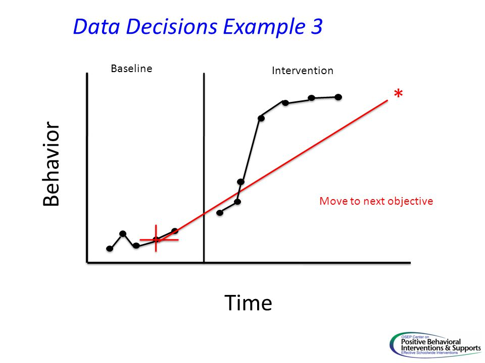 Time Behavior Baseline Intervention * Data Decisions Example 3 Move to next objective