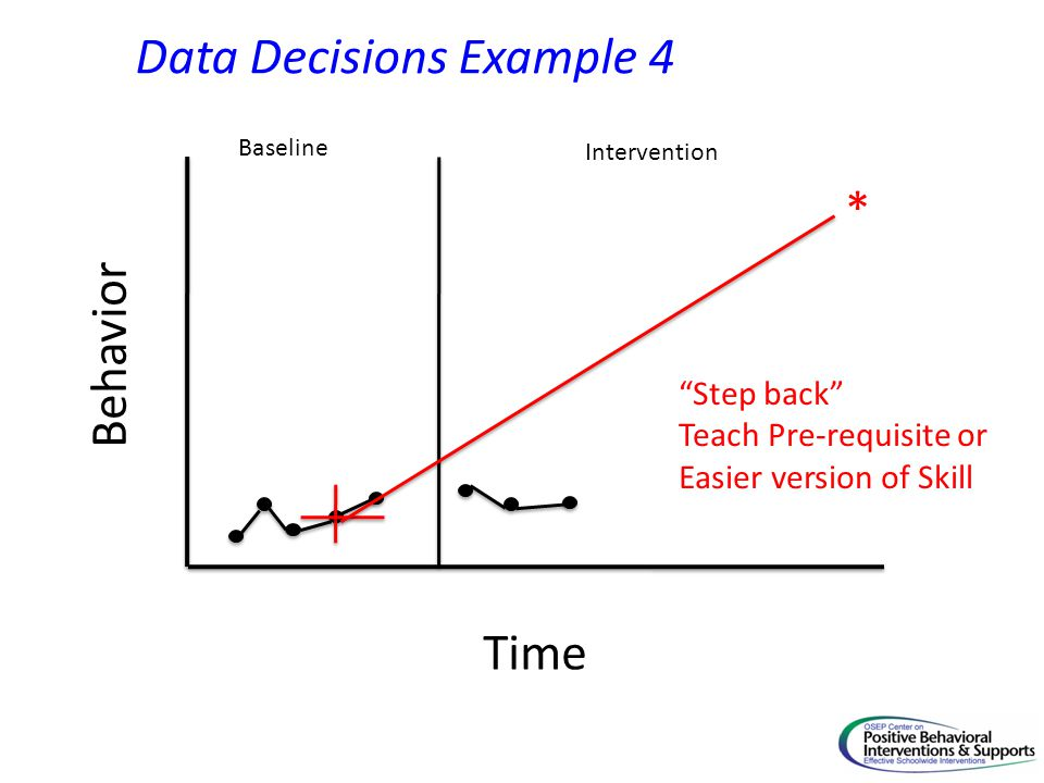 Time Behavior Baseline Intervention * Data Decisions Example 4 Step back Teach Pre-requisite or Easier version of Skill