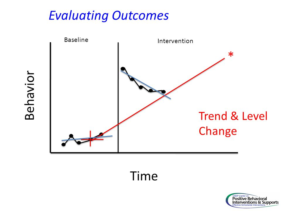 Time Behavior Baseline Intervention * Evaluating Outcomes Trend & Level Change