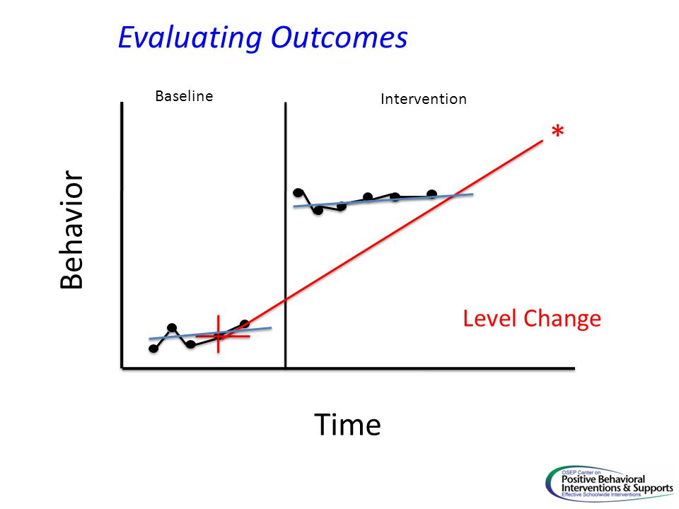 Time Behavior Baseline Intervention * Evaluating Outcomes Level Change