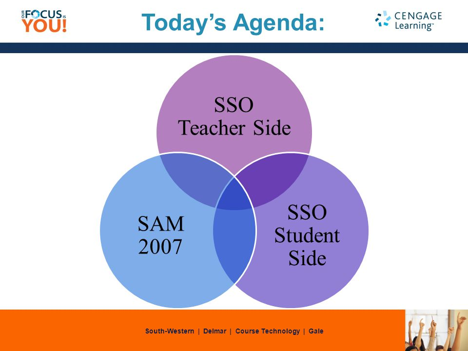 South-Western | Delmar | Course Technology | Gale SSO Teacher Side SSO Student Side SAM 2007 Todays Agenda: