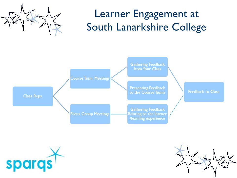 Learner Engagement at South Lanarkshire College Class RepsCourse Team Meetings Gathering Feedback from Your Class Feedback to Class Presenting Feedback to the Course Teams Focus Group Meetings Gathering Feedback Relating to the learner /learning experience