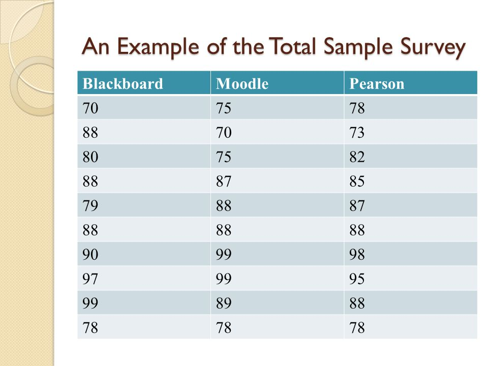 An Example of the Total Sample Survey BlackboardMoodlePearson 707578 887073 807582 888785 798887 88 909998 979995 998988 78