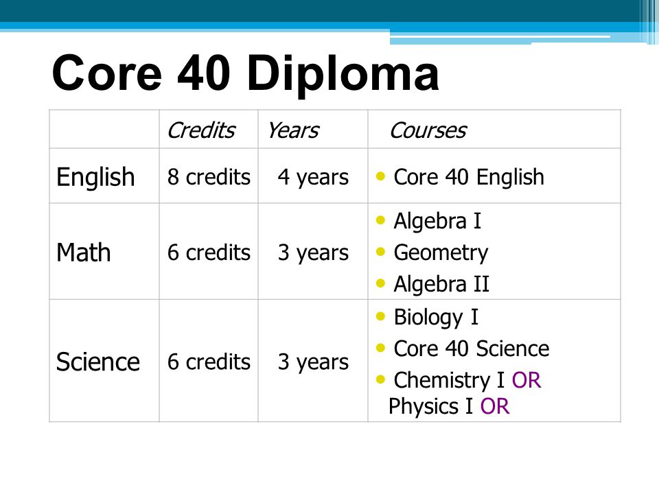 Core 40 Diploma CreditsYears Courses English 8 credits4 years Core 40 English Math 6 credits3 years Algebra I Geometry Algebra II Science 6 credits3 years Biology I Core 40 Science Chemistry I OR Physics I OR