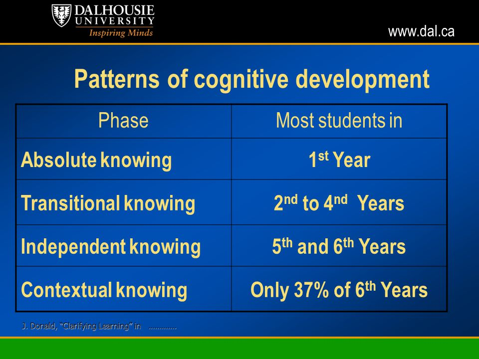 www.dal.ca Patterns of cognitive development PhaseMost students in Absolute knowing1 st Year Transitional knowing2 nd to 4 nd Years Independent knowing5 th and 6 th Years Contextual knowingOnly 37% of 6 th Years J.