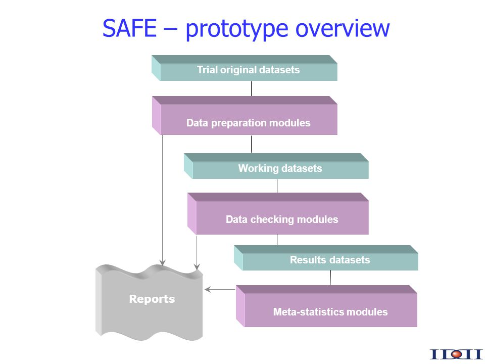 www.iddi.com SAFE – prototype overview Working datasets Data checking modules Reports Results datasets Meta-statistics modules Data preparation modules Trial original datasets