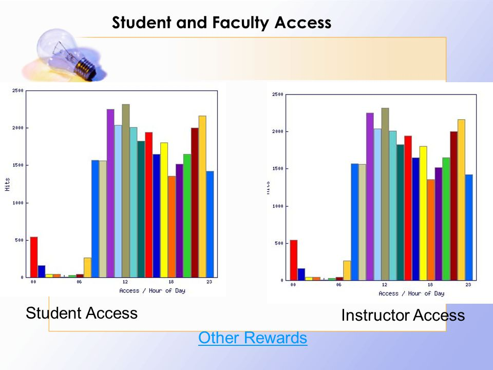 Student and Faculty Access Student Access Instructor Access Other Rewards