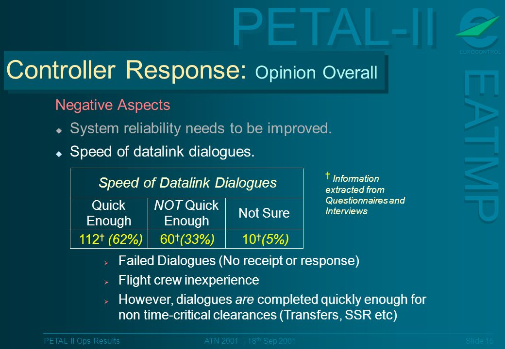 PETAL-II EATMP PETAL-II Ops Results Slide 15 ATN 2001 - 18 th Sep 2001 Negative Aspects u System reliability needs to be improved.