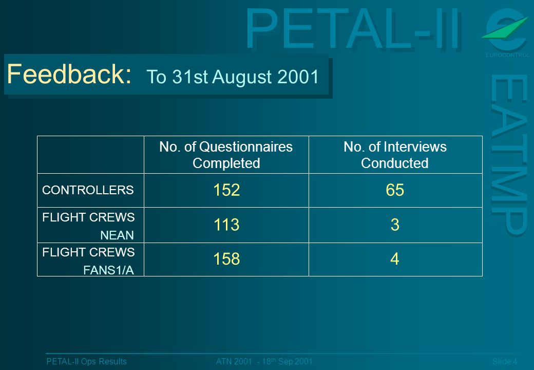 PETAL-II EATMP PETAL-II Ops Results Slide 4 ATN 2001 - 18 th Sep 2001 3113 FLIGHT CREWS NEAN 4158 FLIGHT CREWS FANS1/A 65152 CONTROLLERS No.