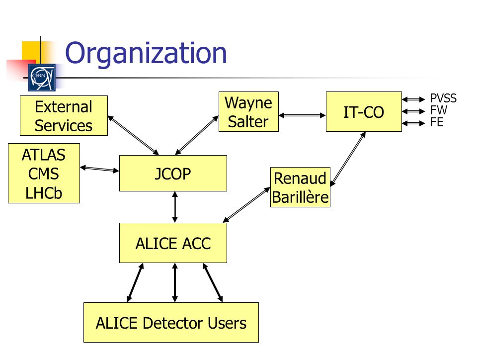 Organization ALICE ACC JCOP Wayne Salter IT-CO Renaud Barillère External Services ALICE Detector Users PVSS FW FE ATLAS CMS LHCb