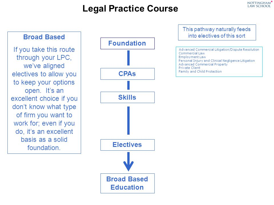 Legal Practice Course Foundation CPAs Skills Electives Broad Based Education Advanced Commercial Litigation/Dispute Resolution Commercial Law Employment Law Personal Injury and Clinical Negligence Litigation Advanced Commercial Property Private Client Family and Child Protection Broad Based If you take this route through your LPC, weve aligned electives to allow you to keep your options open.