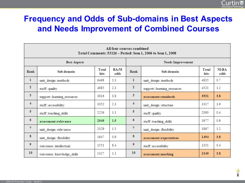 Frequency and Odds of Sub-domains in Best Aspects and Needs Improvement of Combined Courses All four courses combined Total Comments: 53126 – Period: Sem 1, 2006 to Sem 1, 2008 Best AspectsNeeds Improvement RankSub-domain Total hits BA:NI odds RankSub-domain Total hits NI:BA odds 1 unit_design::methods 64981.3 1 unit_design::methods 48350.7 2 staff::quality 48852.3 2 support::learning_resources 45211.2 3 support::learning_resources 38160.8 3 assessment::standards 35313.8 4 staff::accessibility 30522.3 4 unit_design::structure 33173.9 5 staff::teaching_skills 22561.1 5 staff::quality 20900.4 6 assessment::relevance 20491.5 6 staff::teaching_skills 19770.9 7 unit_design::relevance 20291.5 7 unit_design::flexibility 18971.2 8 unit_design::flexibility 16470.9 8 assessment::expectations 14943.8 9 outcomes::intellectual 15518.4 9 staff::accessibility 13510.4 10 outcomes::knowledge_skills 13271.1 10 assessment::marking 13493.8