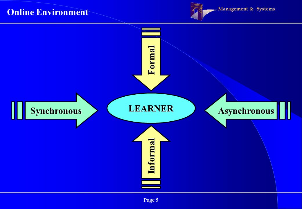 Management & Systems Page 5 Online Environment LEARNERSynchronousAsynchronous Formal Informal