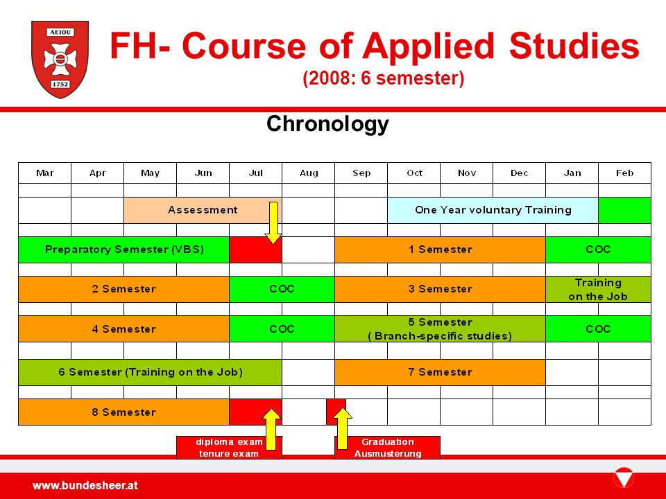 www.bundesheer.at Chronology FH- Course of Applied Studies (2008: 6 semester)