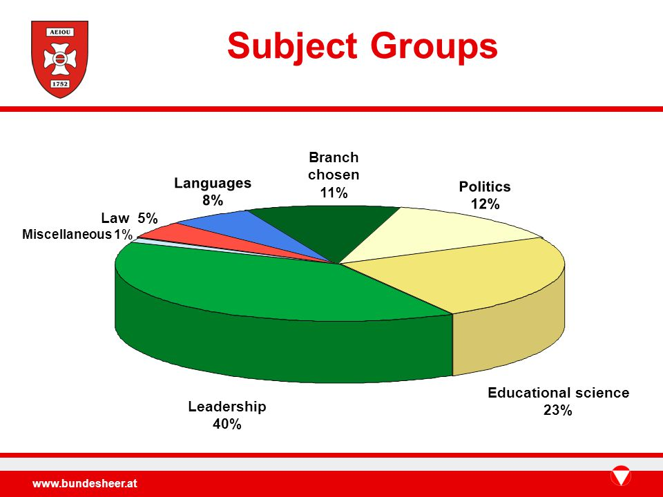 www.bundesheer.at Leadership 40% Educational science 23% Politics 12% Branch chosen 11% Languages 8% Law 5% Miscellaneous 1% Subject Groups