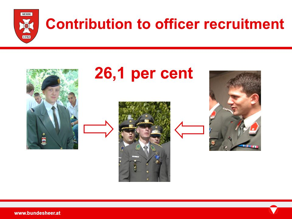 www.bundesheer.at 26,1 per cent Contribution to officer recruitment