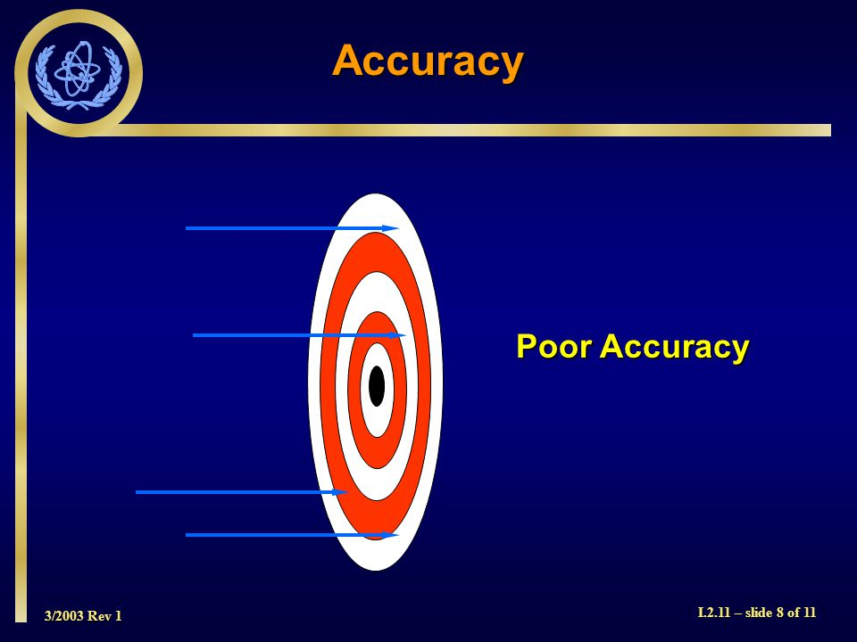 3/2003 Rev 1 I.2.11 – slide 8 of 11 Accuracy Poor Accuracy