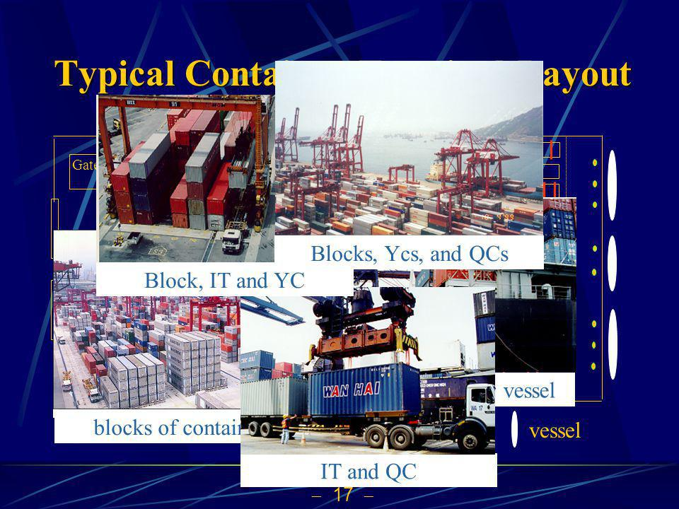 17 Typical Container Terminal Layout QCs and container vessel blocks of containers IT and QC Block, IT and YC Blocks, Ycs, and QCs