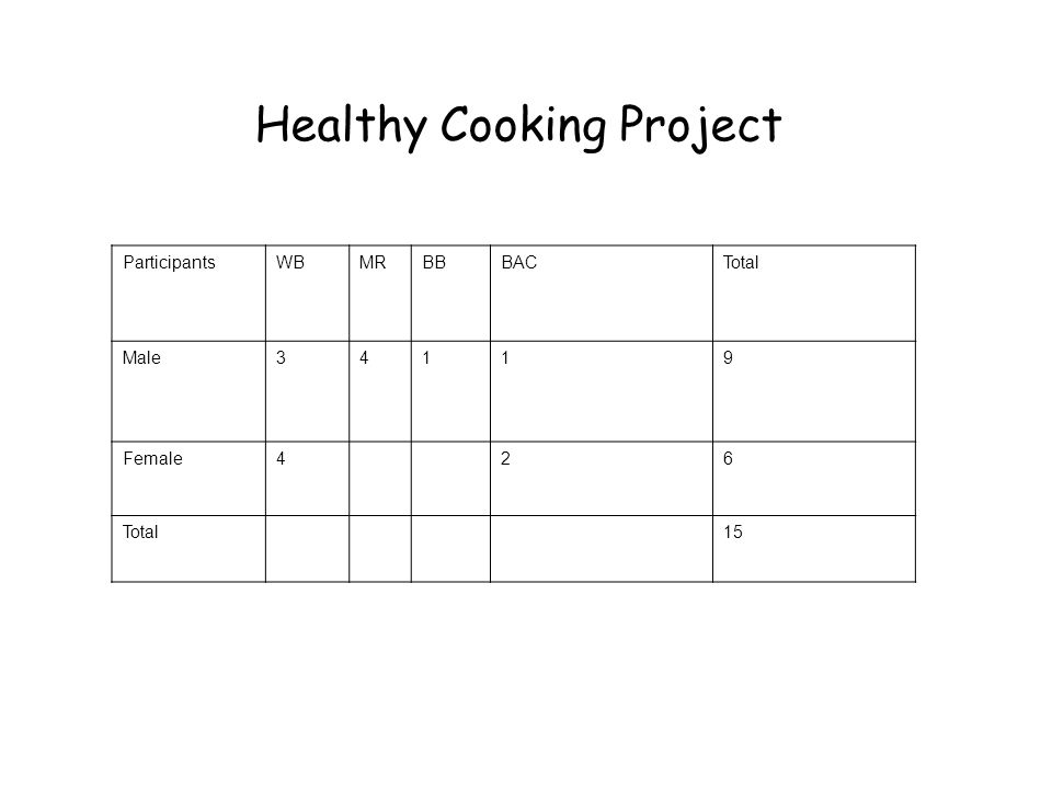 Healthy Cooking Project ParticipantsWBMRBBBACTotal Male34119 Female426 Total15