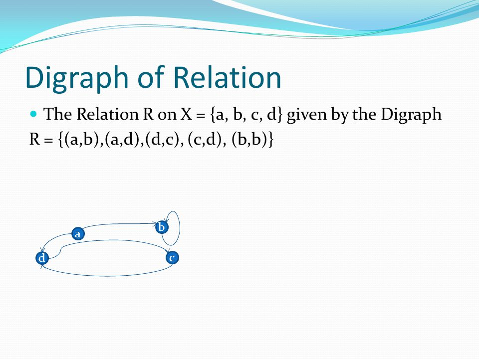 Digraph of Relation The Relation R on X = {a, b, c, d} given by the Digraph R = {(a,b),(a,d),(d,c), (c,d), (b,b)} a b c d