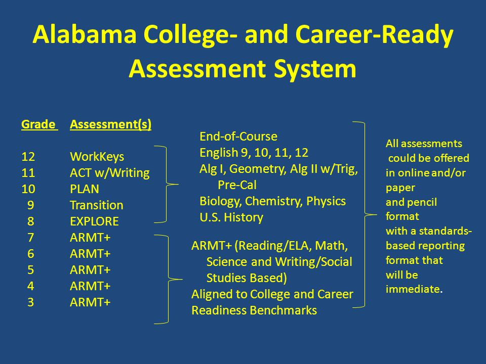 Alabama College- and Career-Ready Assessment System Grade Assessment(s) 12WorkKeys 11ACT w/Writing 10PLAN 9Transition 8EXPLORE 7ARMT+ 6ARMT+ 5ARMT+ 4ARMT+ 3ARMT+ End-of-Course English 9, 10, 11, 12 Alg I, Geometry, Alg II w/Trig, Pre-Cal Biology, Chemistry, Physics U.S.