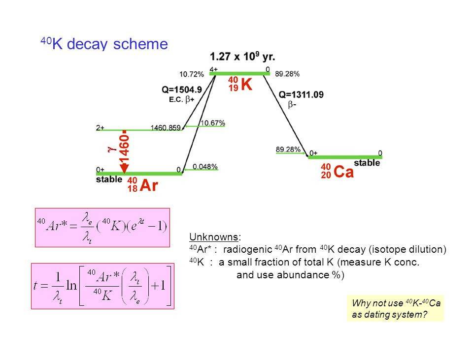 40 K decay scheme Unknowns: 40 Ar* : radiogenic 40 Ar from 40 K decay (isotope dilution) 40 K : a small fraction of total K (measure K conc.