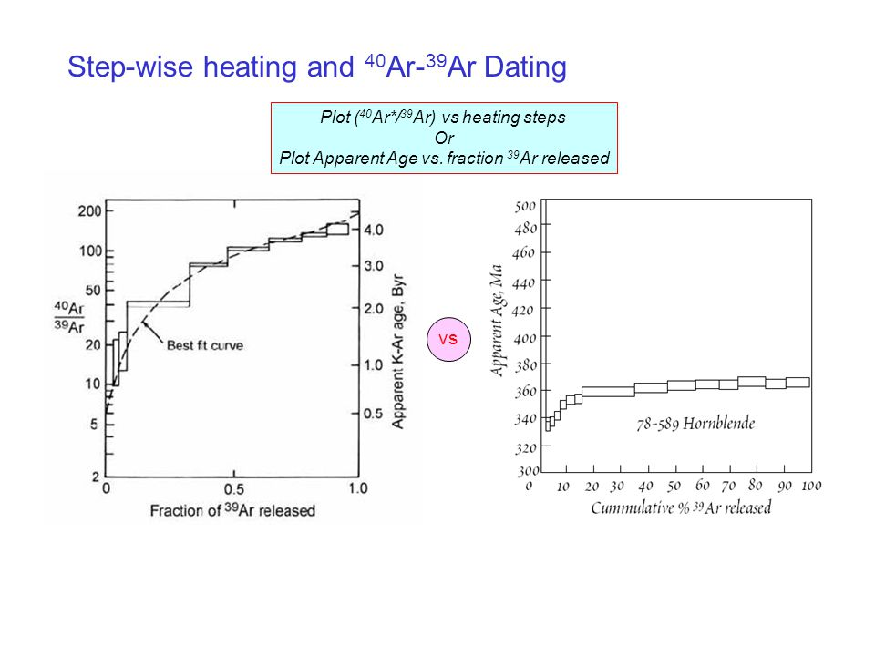 Step-wise heating and 40 Ar- 39 Ar Dating vs Plot ( 40 Ar*/ 39 Ar) vs heating steps Or Plot Apparent Age vs.