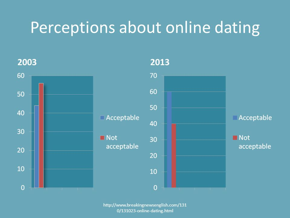 Perceptions about online dating 20032013 http://www.breakingnewsenglish.com/131 0/131023-online-dating.html