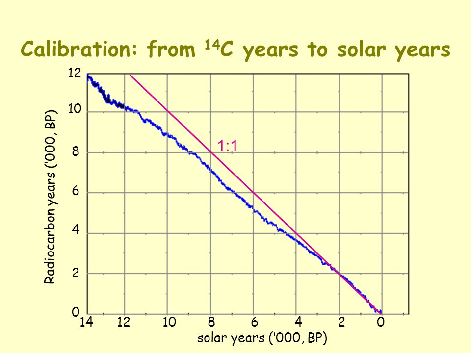 Calibration: from 14 C years to solar years 14 12 10 8 6 4 2 0 solar years (000, BP) Radiocarbon years (000, BP) 12 10 8 6 4 2 0 1:1