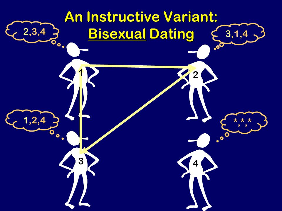 Steven Rudich: www.discretemath.com www.rudich.net An Instructive Variant: Bisexual Dating 1 3 2,3,4 1,2,4 2 4 3,1,4 *,*,*