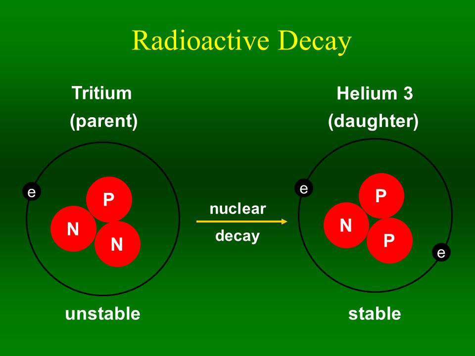 Radioactive Decay N P N e Tritium N P P e e Helium 3 unstablestable nuclear decay (daughter) (parent)