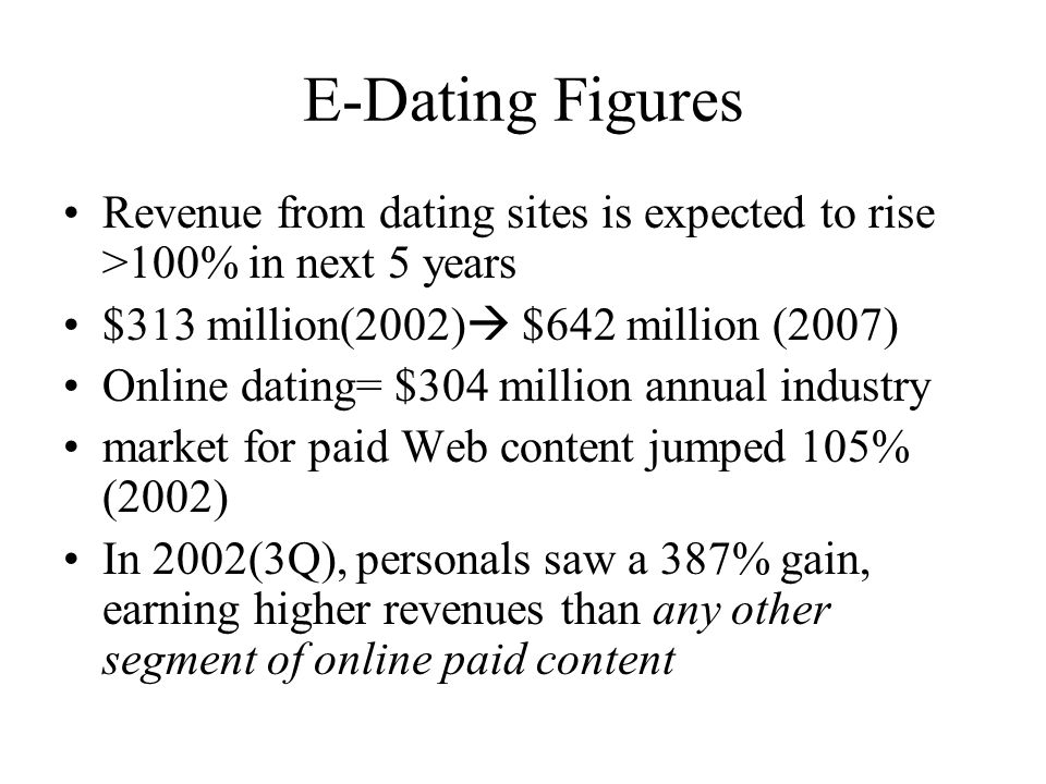 E-Dating Figures Revenue from dating sites is expected to rise >100% in next 5 years $313 million(2002) $642 million (2007) Online dating= $304 million annual industry market for paid Web content jumped 105% (2002) In 2002(3Q), personals saw a 387% gain, earning higher revenues than any other segment of online paid content