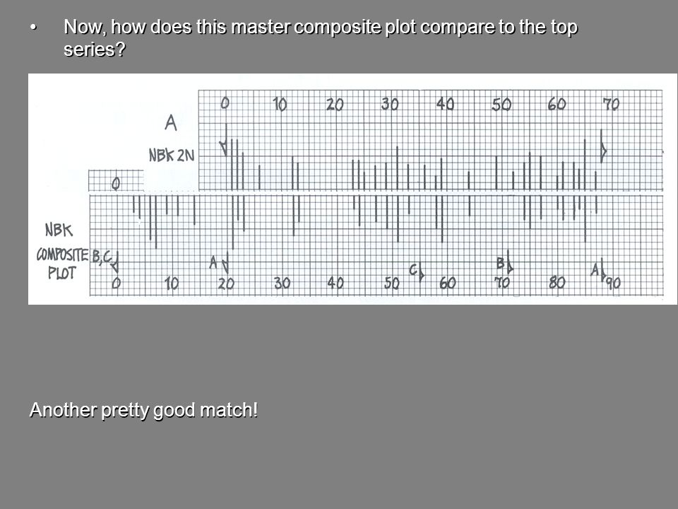 - Now, how does this master composite plot compare to the top series Another pretty good match!