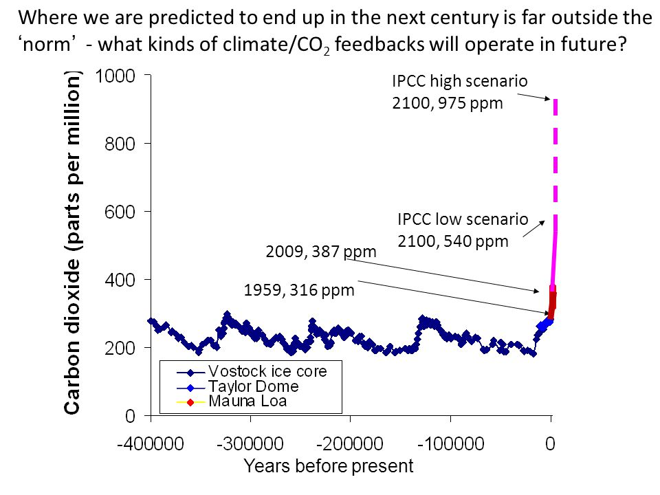 IPCC high scenario 2100, 975 ppm IPCC low scenario 2100, 540 ppm 2009, 387 ppm 1959, 316 ppm Where we are predicted to end up in the next century is far outside thenorm - what kinds of climate/CO 2 feedbacks will operate in future.