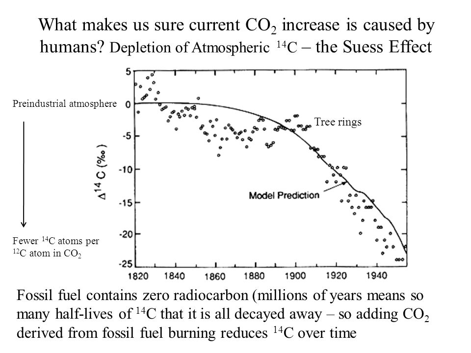 What makes us sure current CO 2 increase is caused by humans.