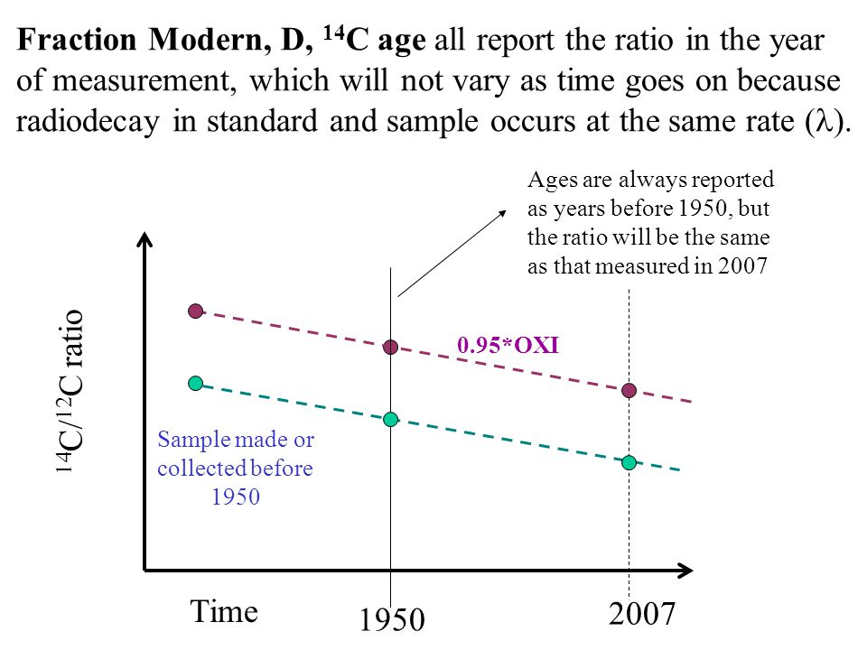 Time 1950 Sample made or collected before 1950 14 C/ 12 C ratio 0.95*OXI 2007 Fraction Modern, D, 14 C age all report the ratio in the year of measurement, which will not vary as time goes on because radiodecay in standard and sample occurs at the same rate ( ).