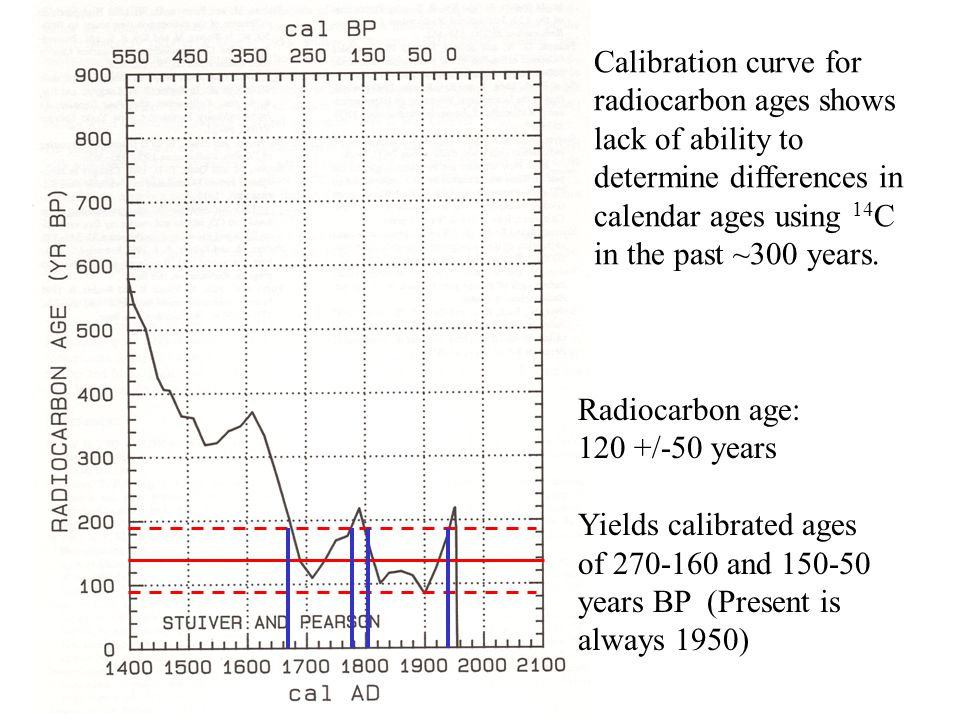 Calibration curve for radiocarbon ages shows lack of ability to determine differences in calendar ages using 14 C in the past ~300 years.