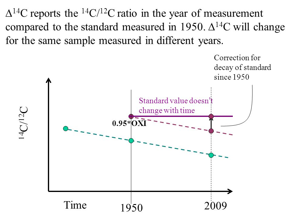 Time 1950 14 C/ 12 C 0.95*OXI Correction for decay of standard since 1950 2009 Standard value doesnt change with time 14 C reports the 14 C/ 12 C ratio in the year of measurement compared to the standard measured in 1950.