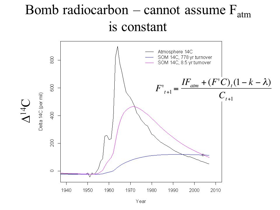 14 C Bomb radiocarbon – cannot assume F atm is constant