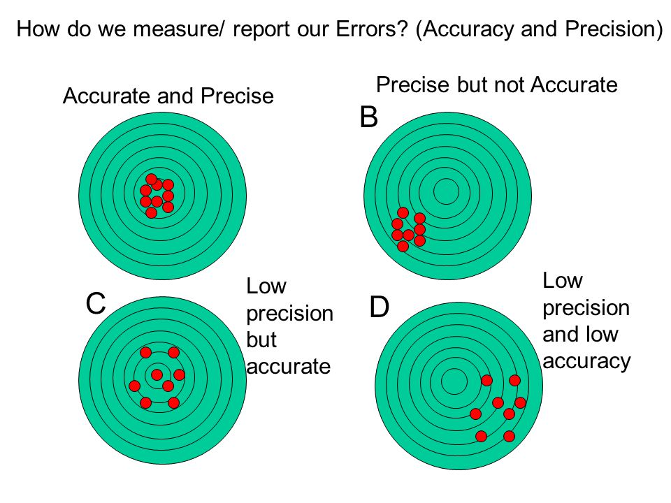 How do we measure/ report our Errors.