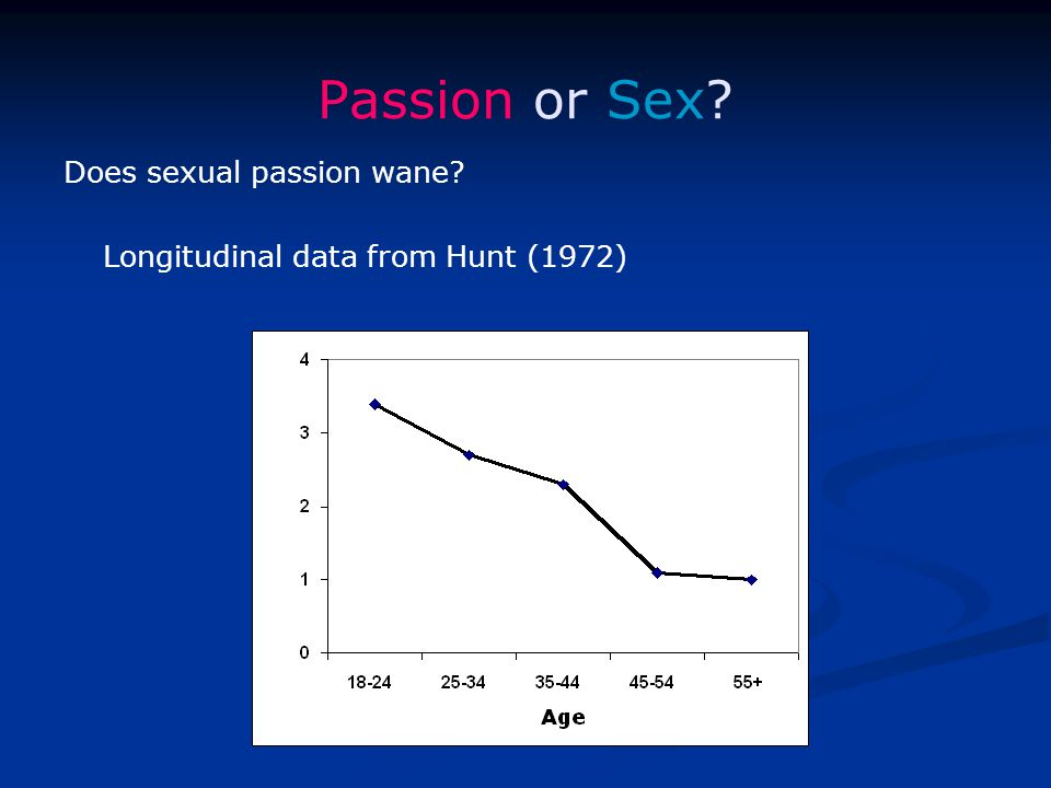 Passion or Sex Does sexual passion wane Longitudinal data from Hunt (1972)