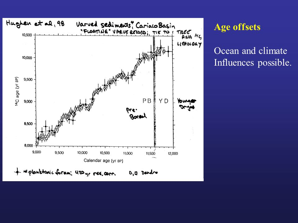 Age offsets Ocean and climate Influences possible.