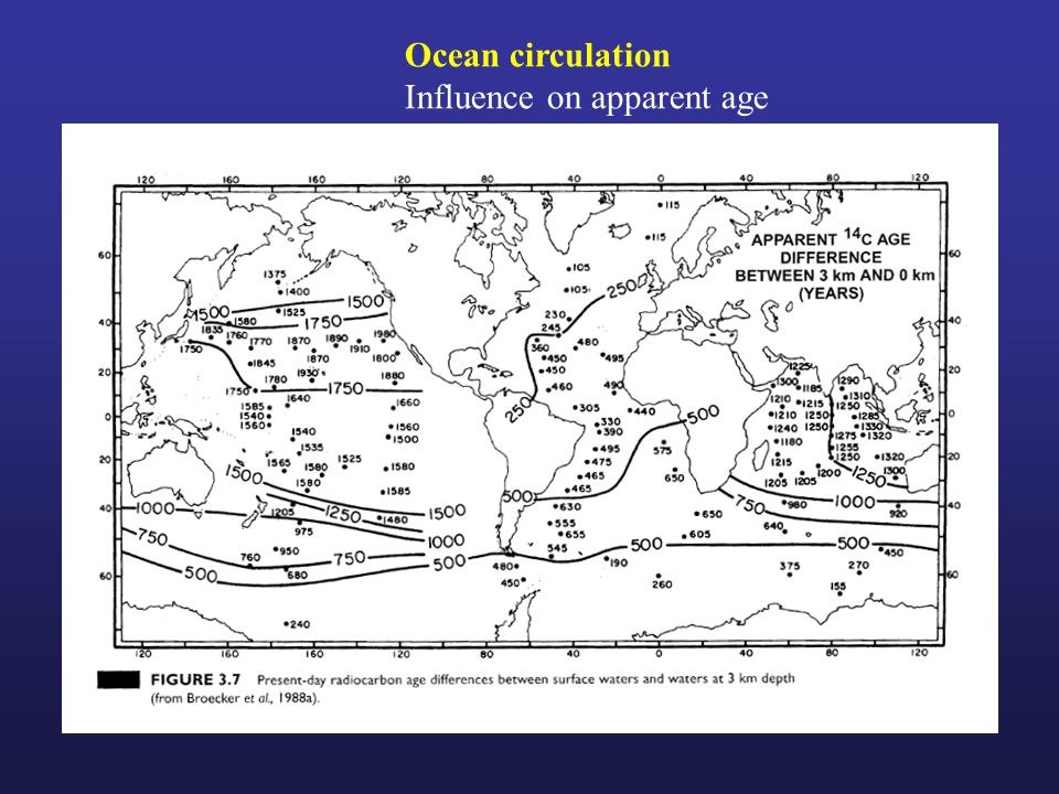 Ocean circulation Influence on apparent age