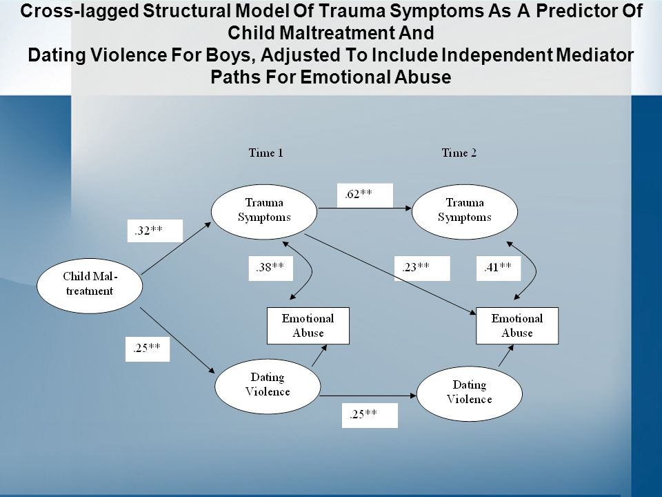 Cross-lagged Structural Model Of Trauma Symptoms As A Predictor Of Child Maltreatment And Dating Violence For Boys, Adjusted To Include Independent Mediator Paths For Emotional Abuse