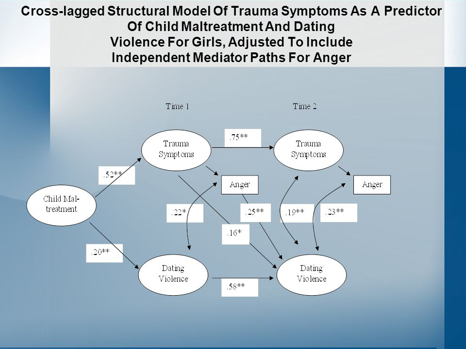 Cross-lagged Structural Model Of Trauma Symptoms As A Predictor Of Child Maltreatment And Dating Violence For Girls, Adjusted To Include Independent Mediator Paths For Anger