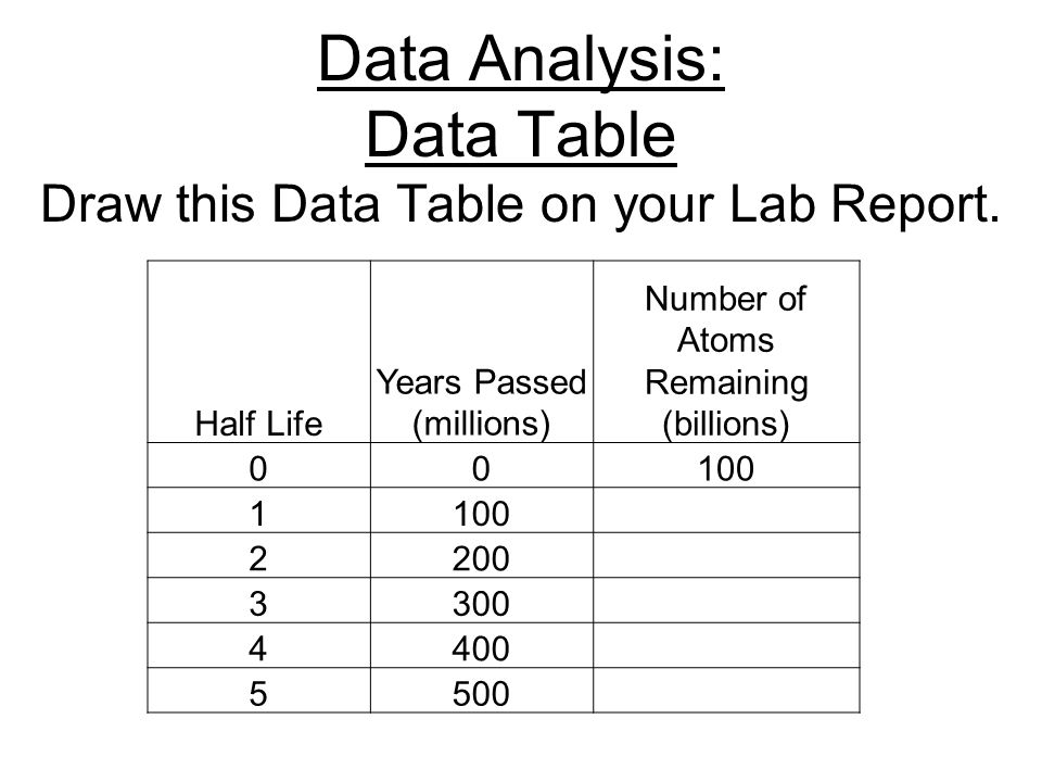 Data Analysis: Data Table Draw this Data Table on your Lab Report.