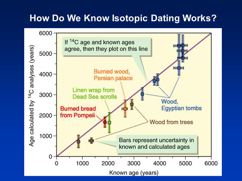 How Do We Know Isotopic Dating Works