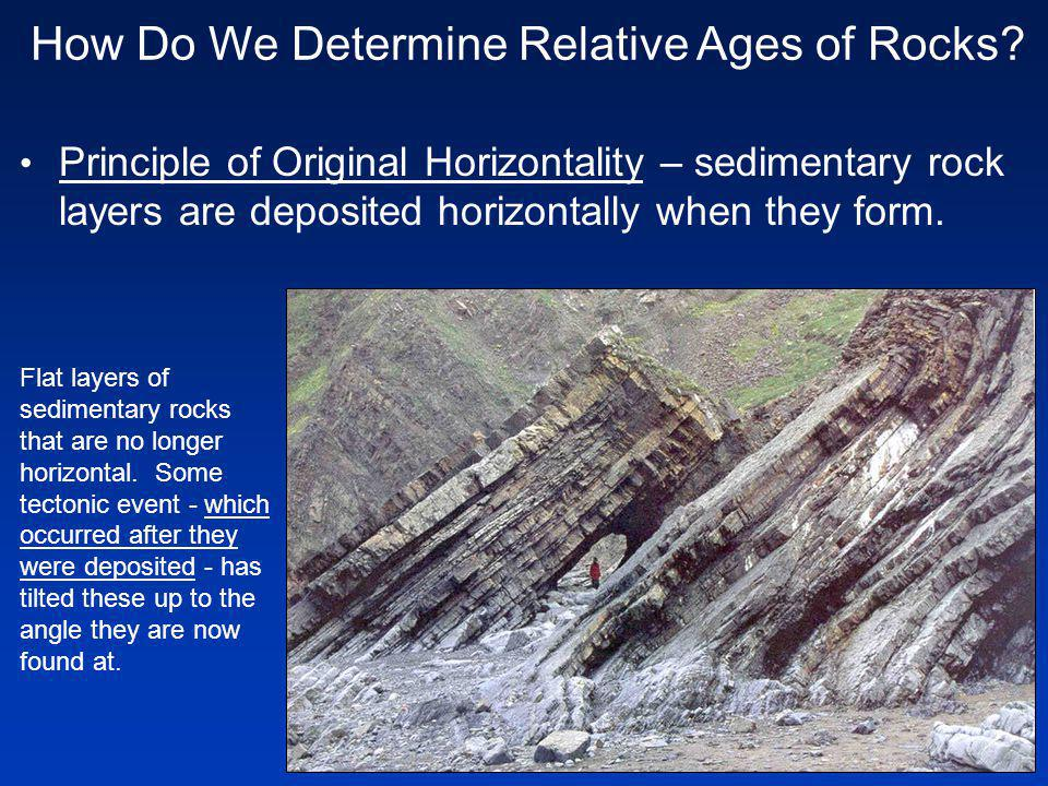 Principle of Original Horizontality – sedimentary rock layers are deposited horizontally when they form.