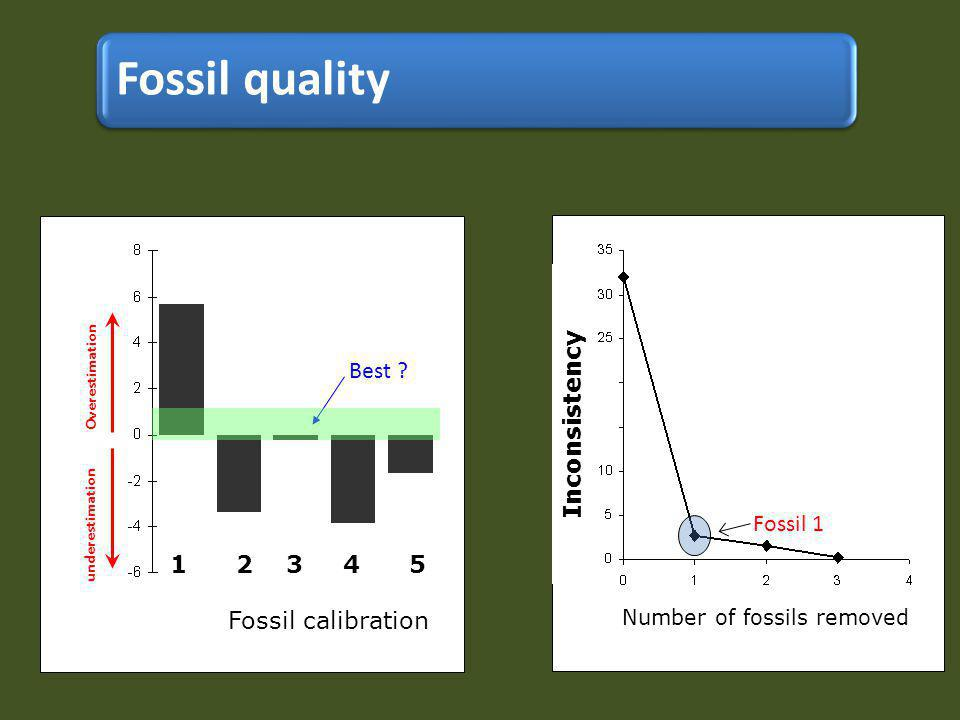 Number of fossils removed s Inconsistency 1 2 3 4 5 Fossil calibration Fossil 1 Overestimation underestimation Best .